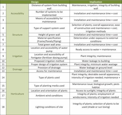 Urban greenery design framework